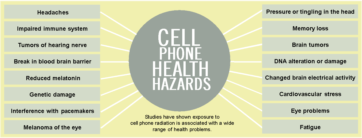 Cell Phone Health Hazard