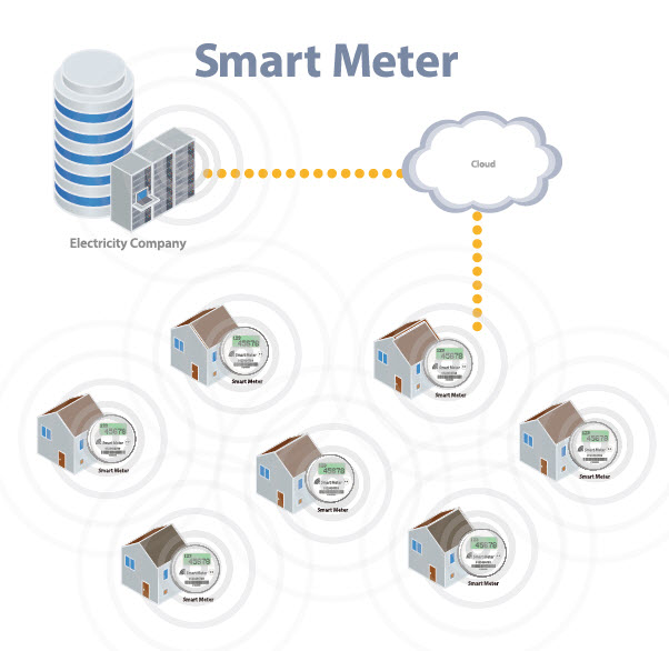Smart Meters - Safe Space Protection